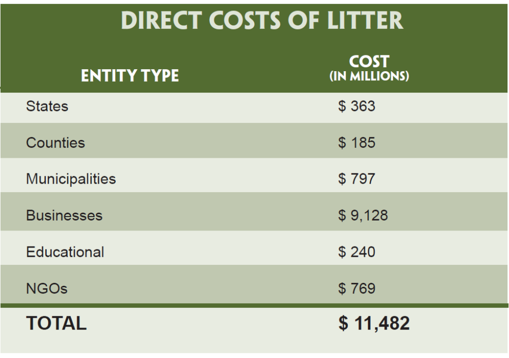 Source: Keep America Beautiful , Litter in America Factsheet: Costs of Littering