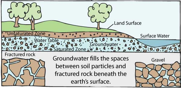 what-is-groundwater